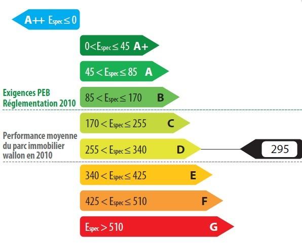 Echelle certificat PEB A B C D E F G